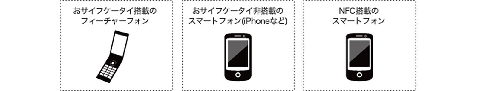 さまざまなモバイルフォンに対応