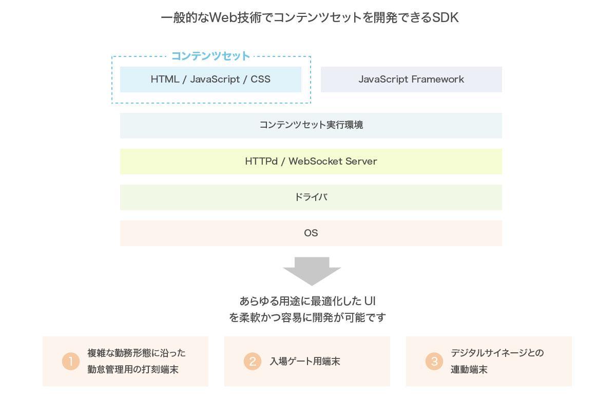 一般的なWeb技術でコンテンツセットを開発できるSDK